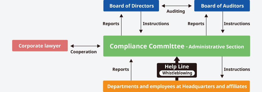 System to Promote Compliance