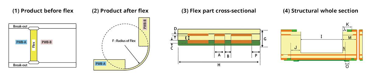 FR4-FLEX/M-VIA Flex® | Products | MEIKO